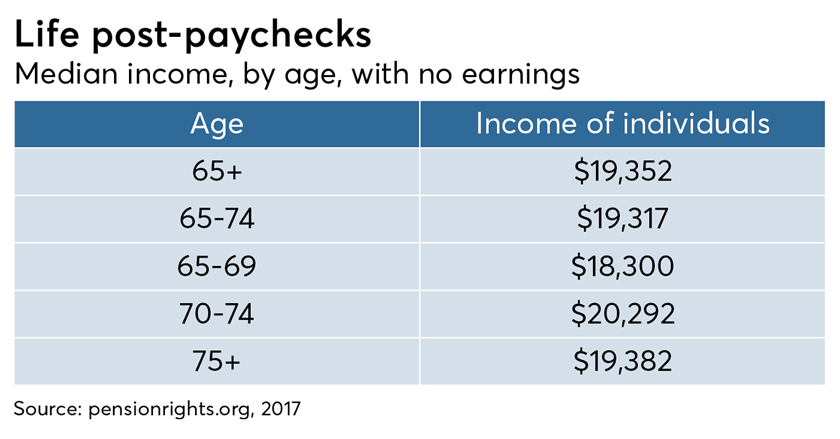Life post-paycheck, pensionrights, median income by age with no earnings