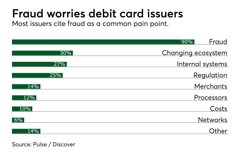 Chart: Fraud worries debit issuers