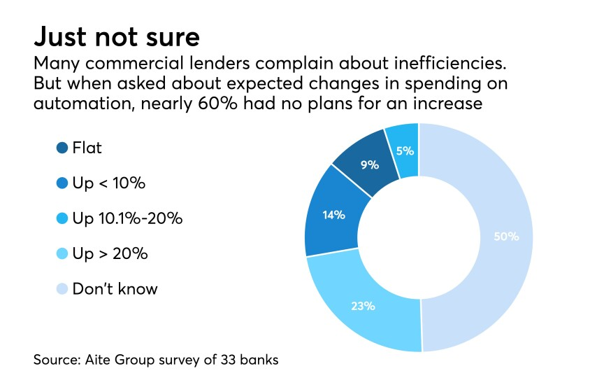 Survey of commercial lenders about whether there spending on automation is going to rise or not
