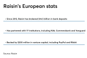 German fintech Raisin stats