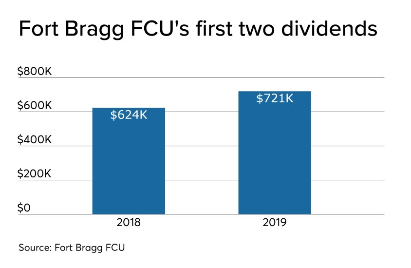CUJ 121819 - Fort Bragg FCU 2019 dividend.jpeg