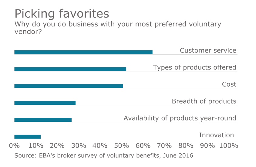 voluntary chart from EBA broker survey