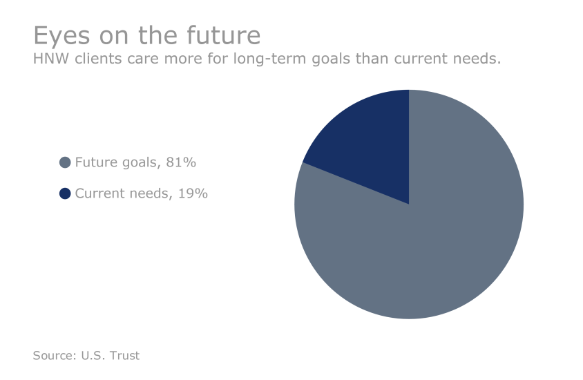 US Trust Study - How HNW clients are investing: Eyes on the future