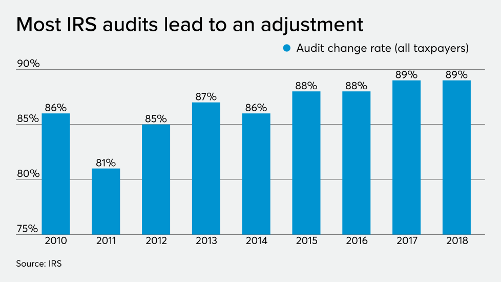 AT-112119-Buttonow- Audit Change Rates.png