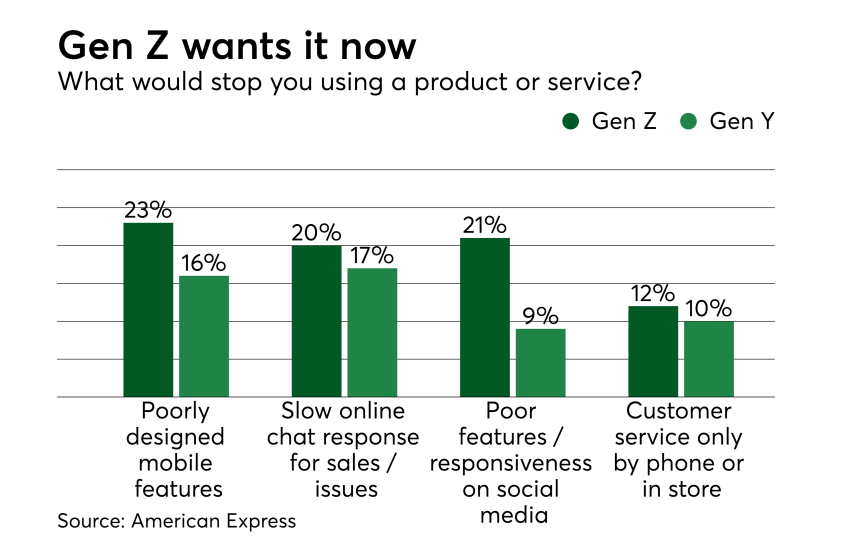Chart: Gen Z wants it now