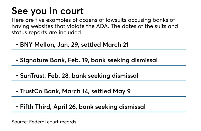 Chart of selected ADA lawsuits filed against banks