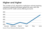 Number of banks and credit unions offering accounts to marijuana related businesses, as of June 2018