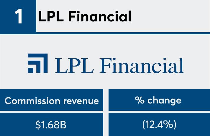 FP50 2017 commission LPL