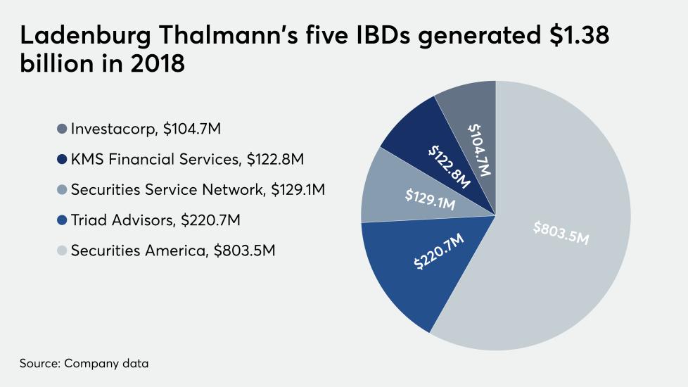 Ladenburg IBDs 2018 revenue