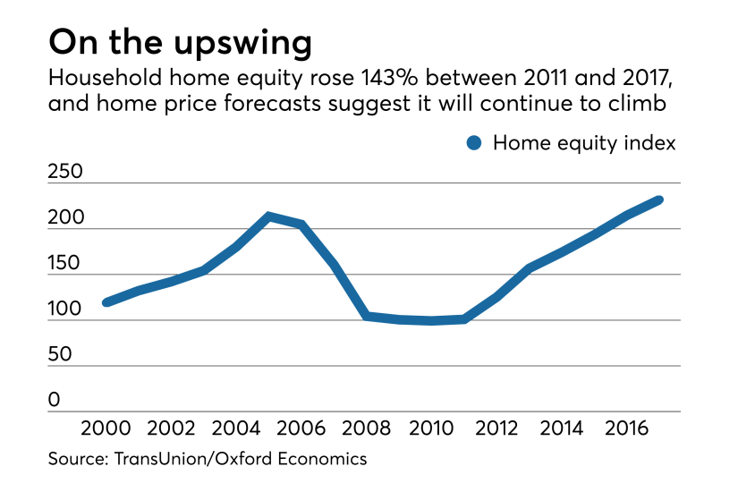 NMN Servicing Forecast Home Equity