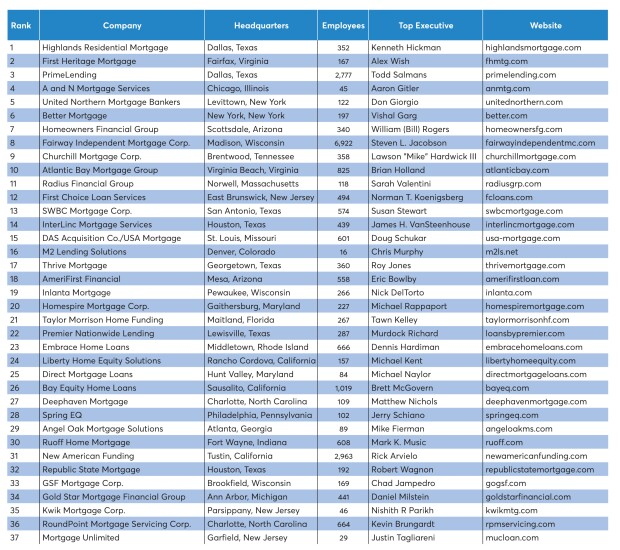 2019-best-mortgage-companies-table.jpg