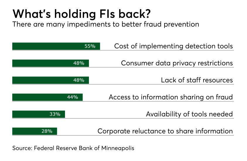 What's holding FIs back?