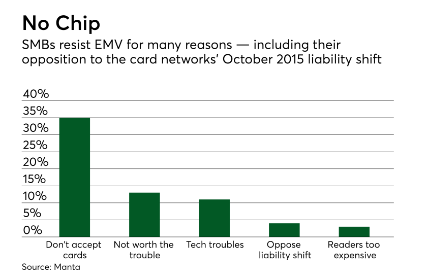 Chart: No chip