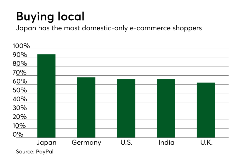 Chart: Buying local