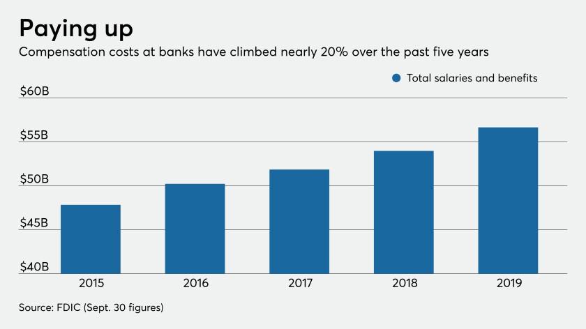 Salary and benefits at banks