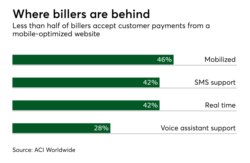 Chart: Where billers are behind