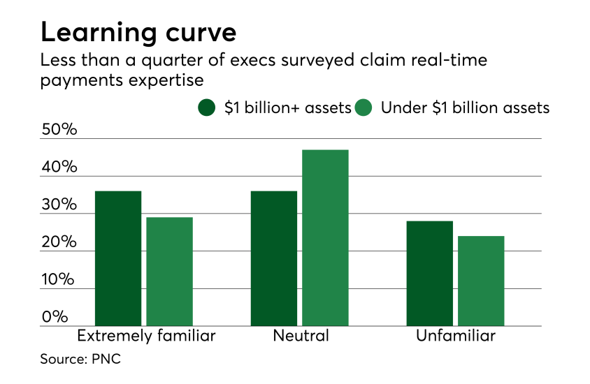 Chart: Learning curve
