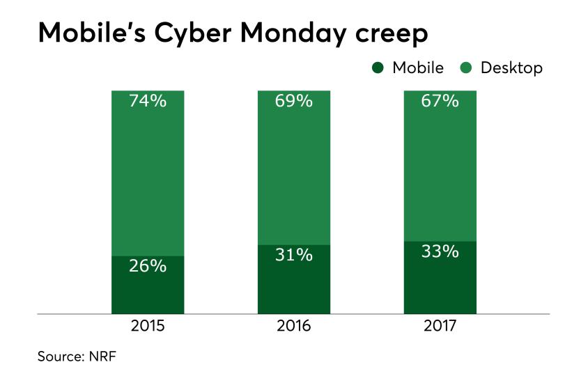 Chart: Mobile's Cyber Monday creep