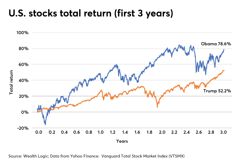 U.S. stocks total return-Barack Obama-Donald Trump