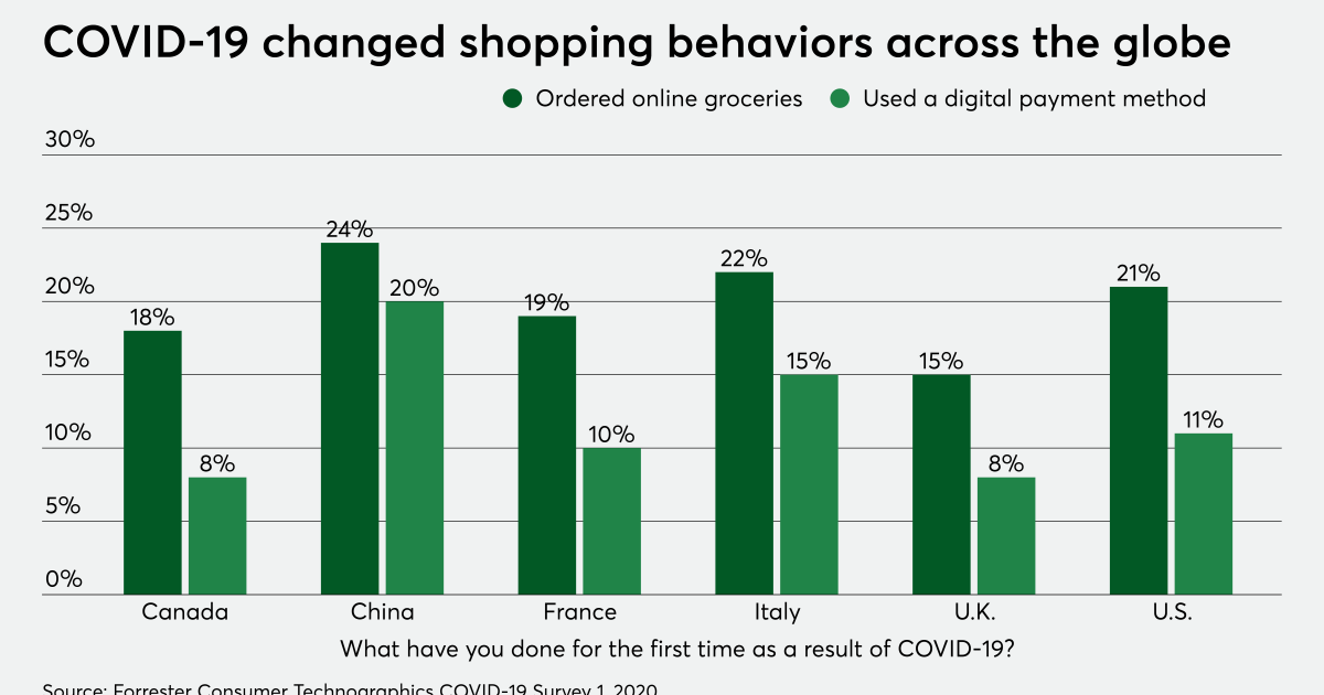 Rapyd adds card acquiring in Europe as COVID boosts e-commerce