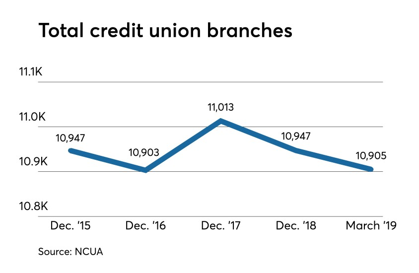 Total credit union branches reported to NCUA.