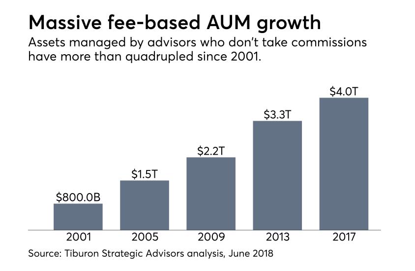 fee-based AUM