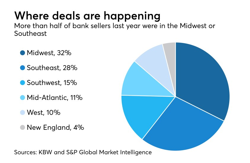 pie chart on deals by region in 2017