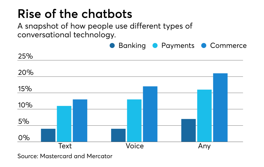 Chart: Rise of the chatbots