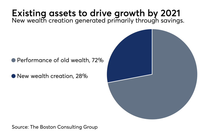 BCG-Existing-Assets-to-Drive-Growth-2021