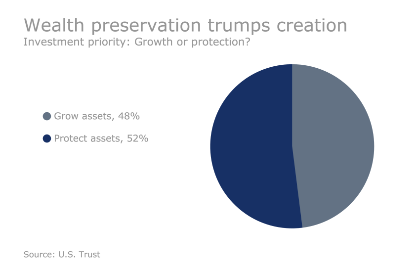 US Trust Study - How HNW clients are investing: Wealth preservation trumps creation