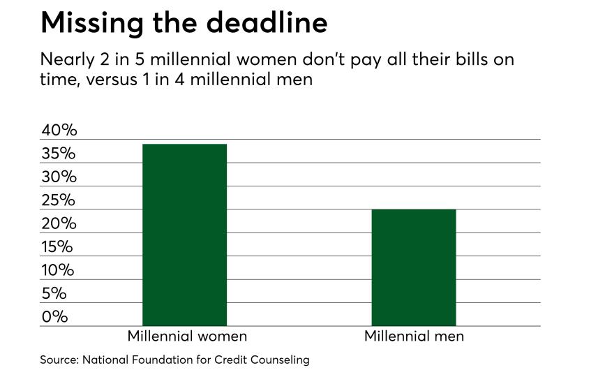 Chart: Missing the deadline