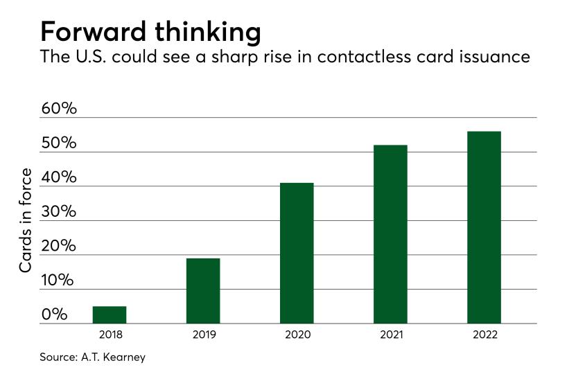 Chart: Forward thinking