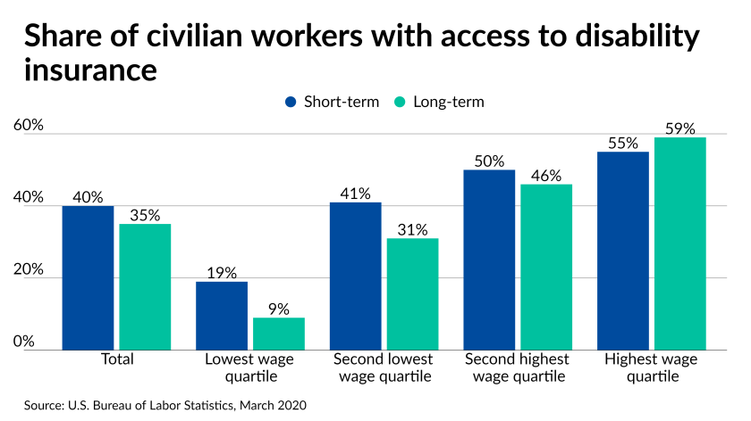 Share of civilian workers with access to disability insurance