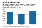 survey of bankers on ATM crime