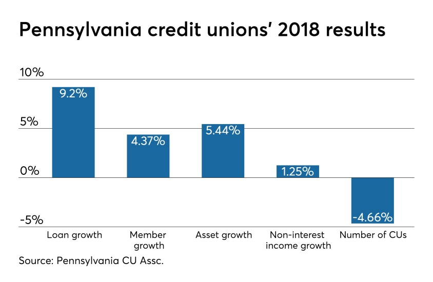CUJ 040219 - Pennsylvania 2018 growth stats.jpeg