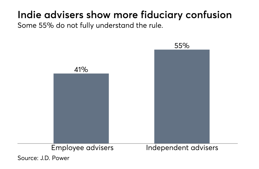Employee v. independent advisers on fiduciary