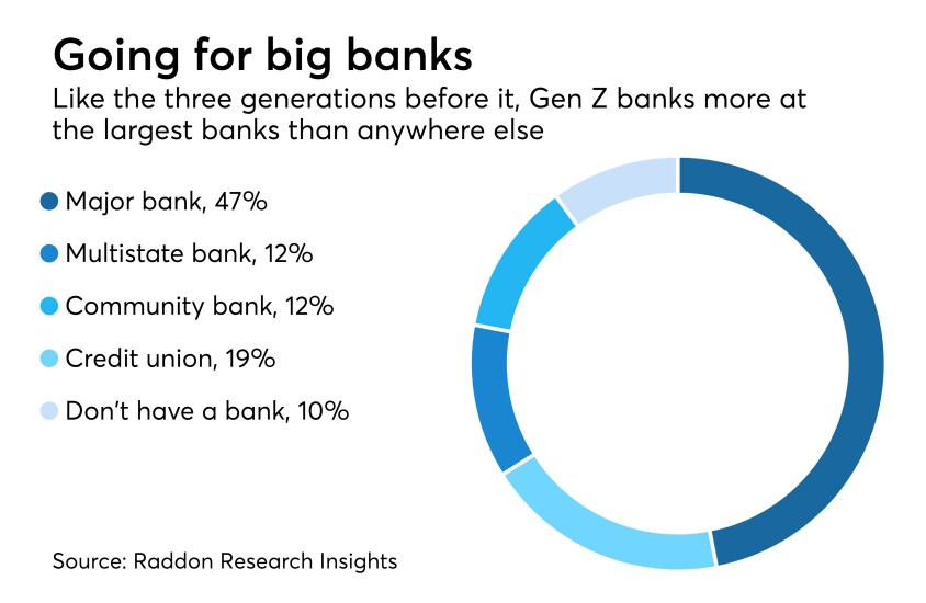 Gen Z goes for big banks