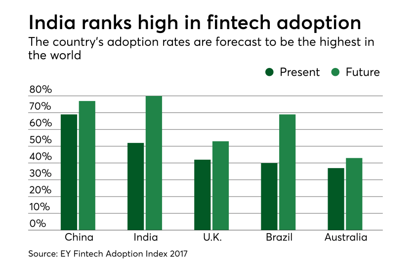Chart: India ranks high in fintech adoption