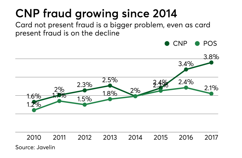 CNP fraud growing since 2014