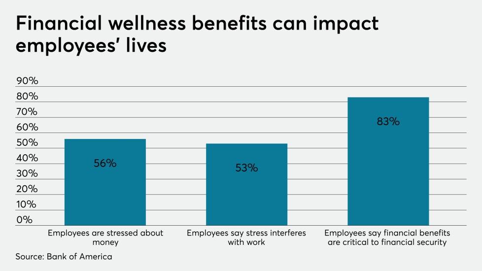 BofA Financial Wellness 2020 .jpeg