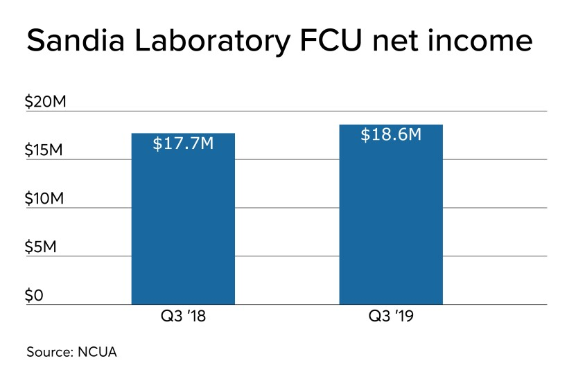CUJ 121619 - Sandia Labs 2019 Q3 net income.jpeg