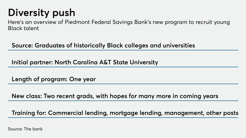 N.C. bank turns to Black colleges to broaden recruitment