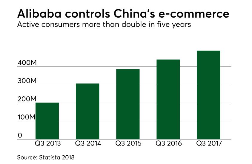 Chart: Alibaba controls China's e-commerce
