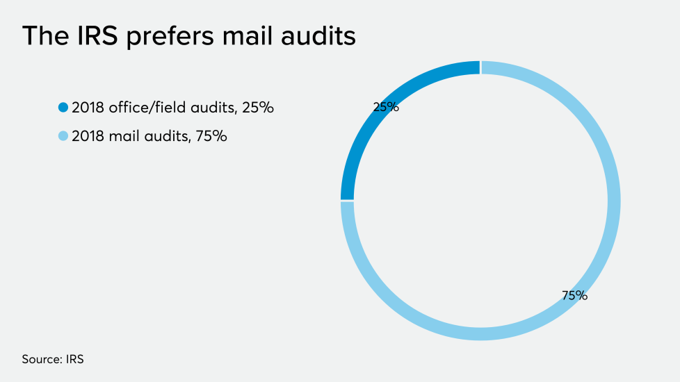 AT-112119-Buttonow Field versus Mail audits.png