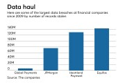 Four big data breaches in recent years by number of records stolen