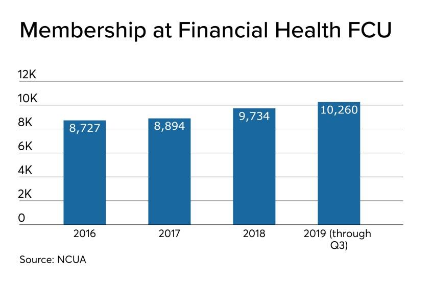 Financial Health FCU membership - CUJ 112119.jpeg