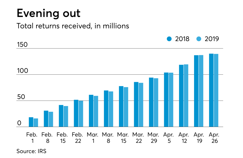 2019 tax season stats - returns filed by week