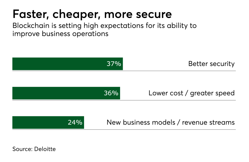 Chart: Faster, cheaper, more secure