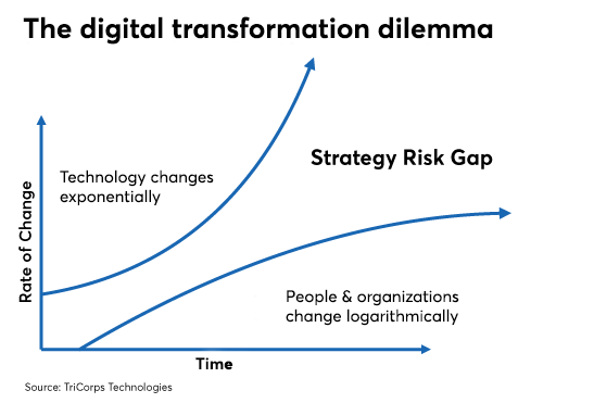 Digital transformation chart 0719