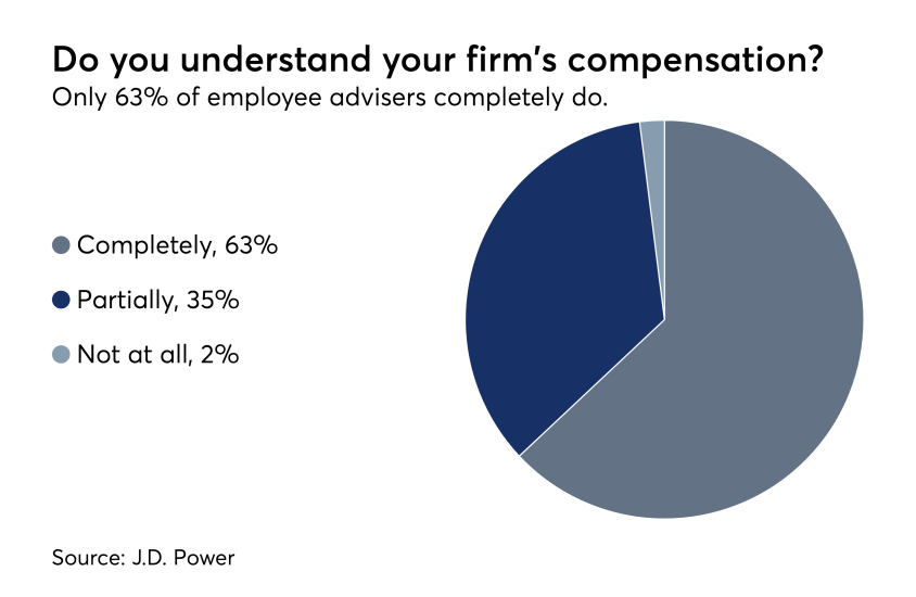 Adviser compensation survey J.D. Power